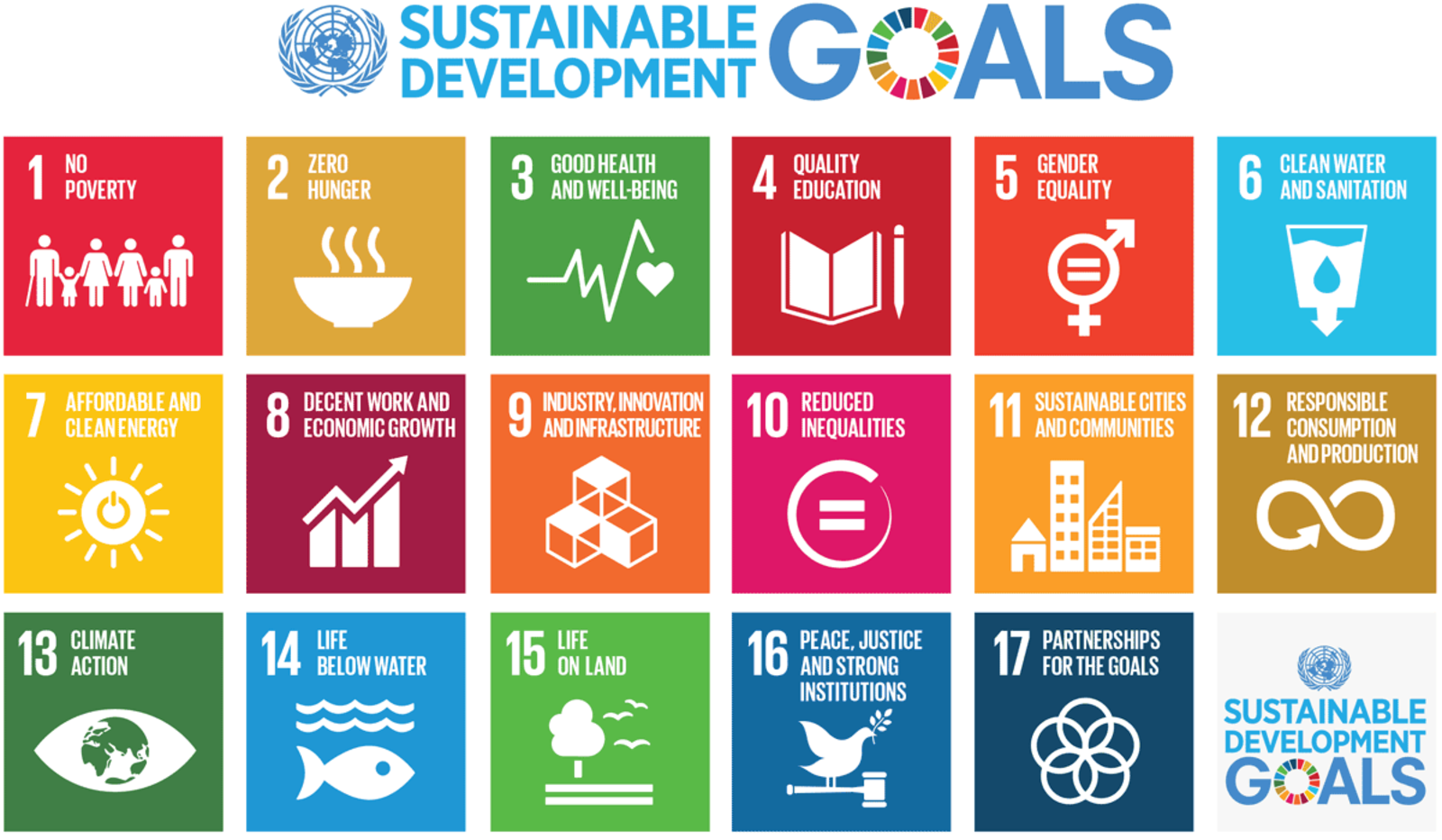 SDGs - Sustainable Development Goals